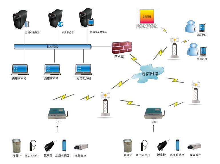 排水管网监测系统