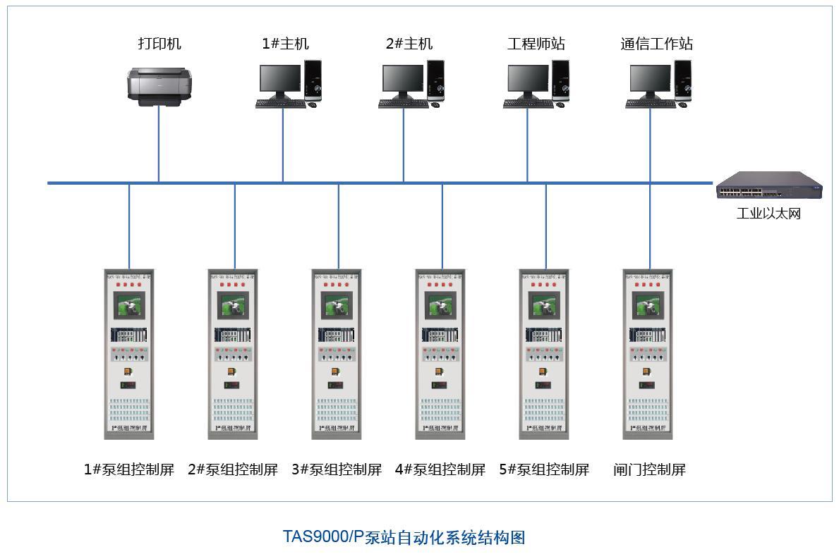 大中型泵闸站自动化系统