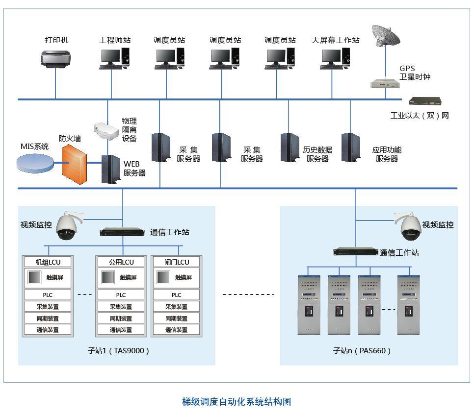 流域电站梯级调度与集中监控系统