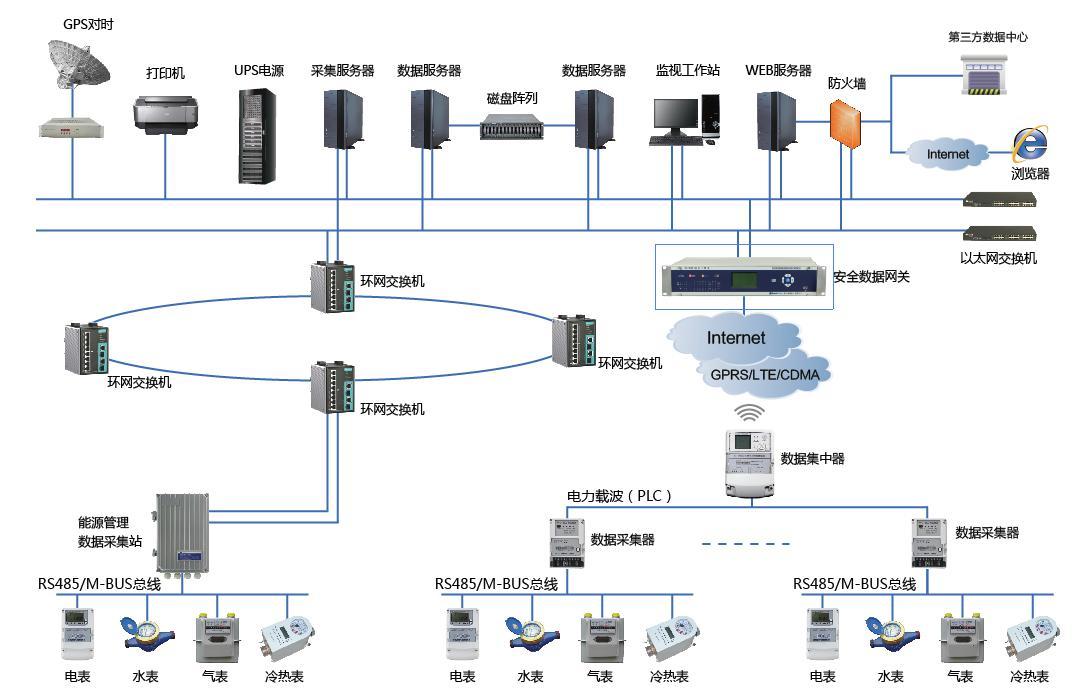 远程自动抄表系统解决方案